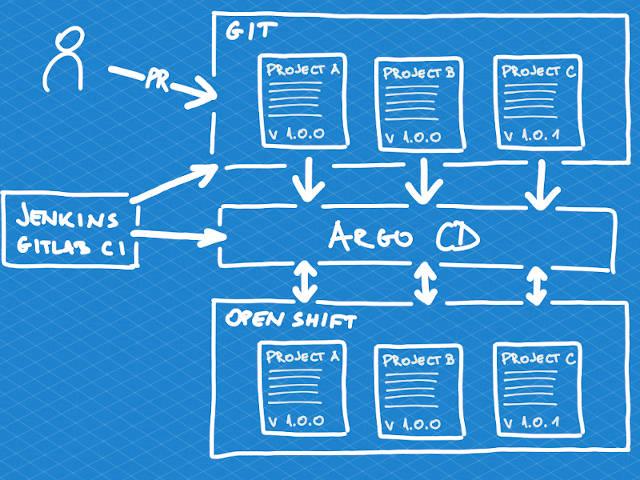 Argo CD – THE GitOps tool